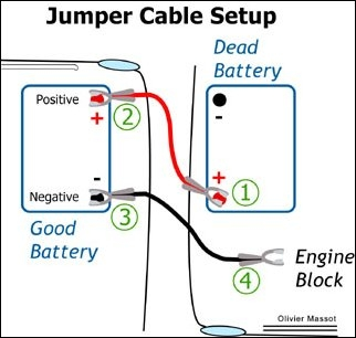 Jumping Car Battery Instructions